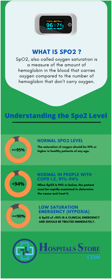 infographic about what is spo2 , normal spo2 ,normal spo2 with COPD, abnormal spo2.